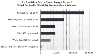 bazilian-pielkejr-energy-access
