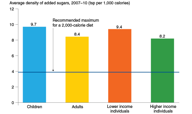 Lower income individuals had household incomes at or below 185 percent of the poverty threshold and higher income individuals had incomes above 185 percent.
