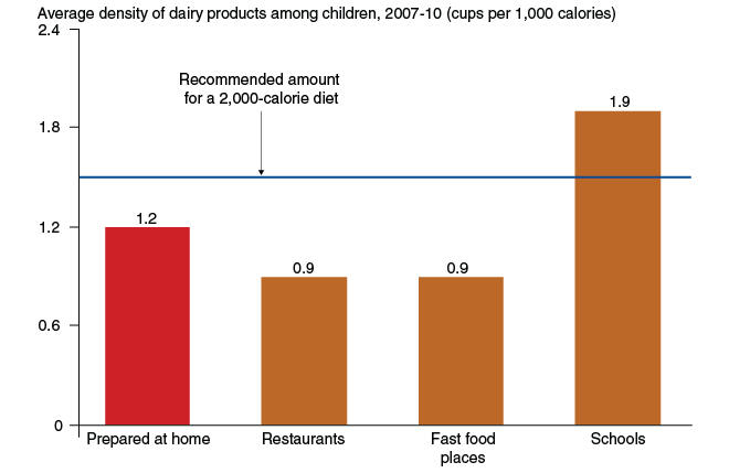 School foods provide the highest dairy product density among all food sources in children's diets