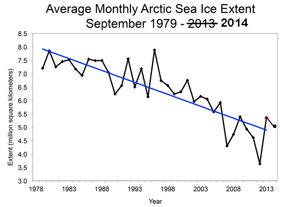 Arctic sea ice minimum extents since 1979, when satellite measurements were started. This is the 2013 graph that I extended to add 2014's minimum. The blue line is a linear fit to the numbers.