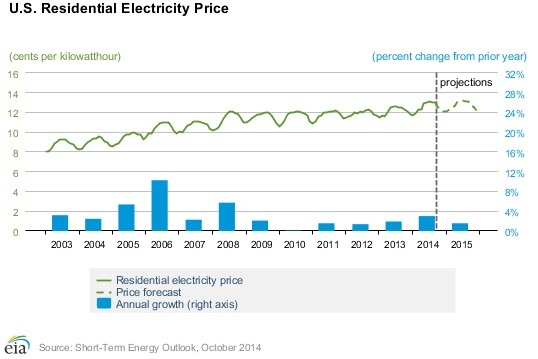 U.S.ResElectricityRates