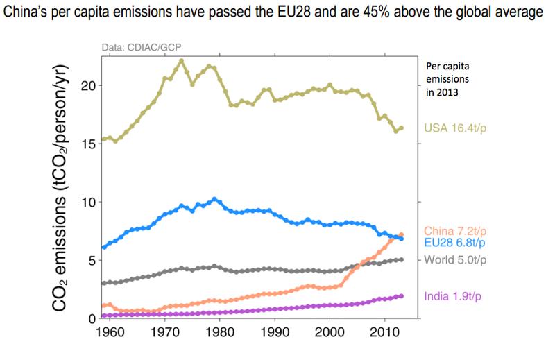 Graph of per capita emissions