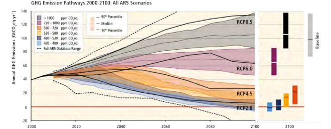 "graph: ""GHG emission pathways 2000-2100: All AR5 scenarios"""