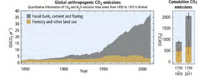 graph: Global anthropogenic CO2 emissions