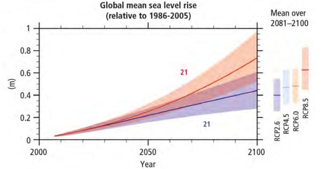 "graph: ""Global mean sea level rise"""