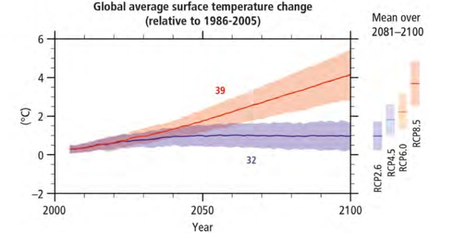 "graph: ""Global average surface temperature change"""