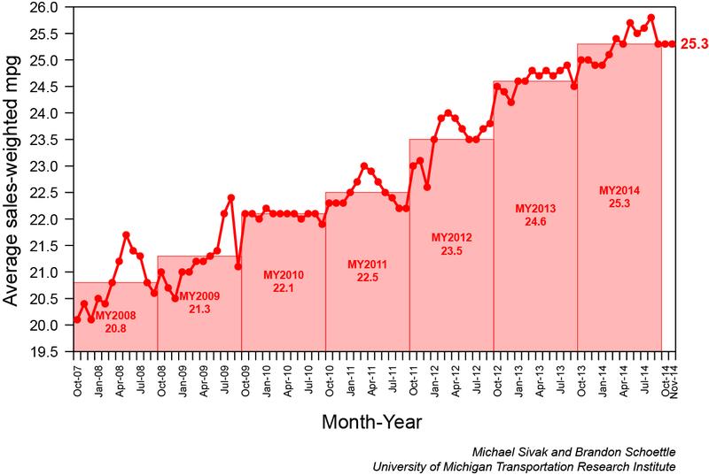 fuel economy of new cars through Nov 2014