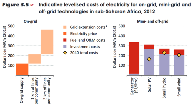 iea-africa-energy-outlook-grid-costs