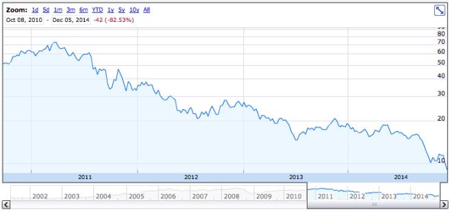 peabody-stock-2014