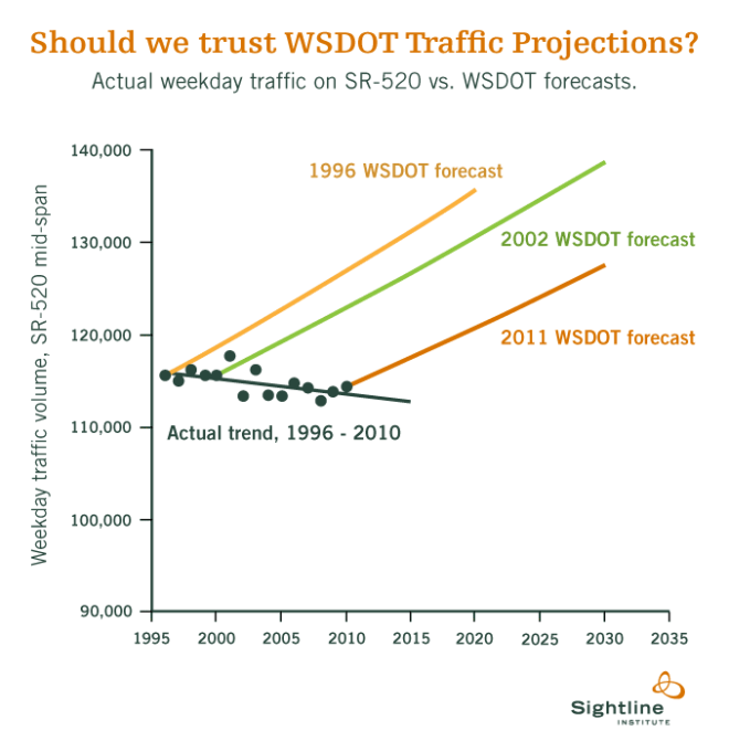 sightline-wsdot-520-traffic-projections