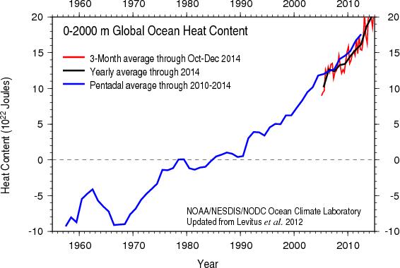 Ocean heat content data to a depth of 2,000 meters