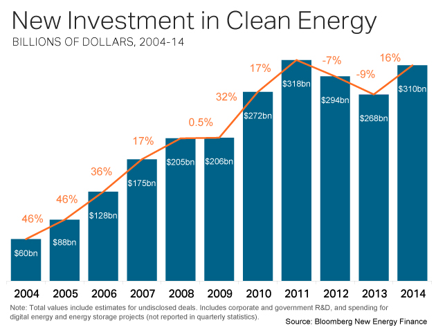 clean-energy-investment-630px_2