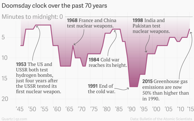 doomsday-clock-over-the-past-70-years-minutes_update_001_chartbuilder