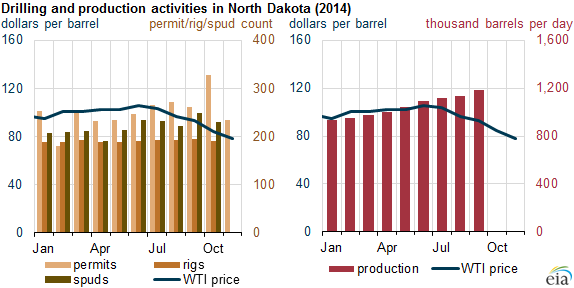 Data: North Dakota Dept. of Mineral Resources, Bloomberg