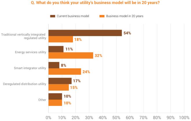 ud-utility-survey-biz-models