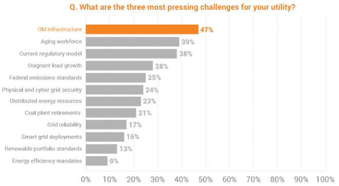 ud-utility-survey-challenges