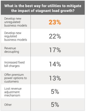 ud-utility-survey-load-growth