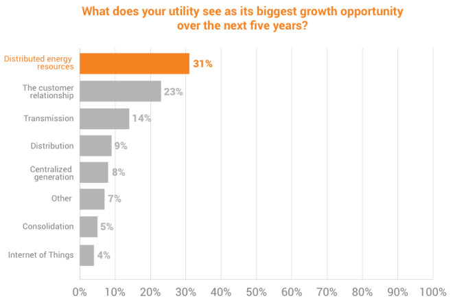 ud-utility-survey-opportunities