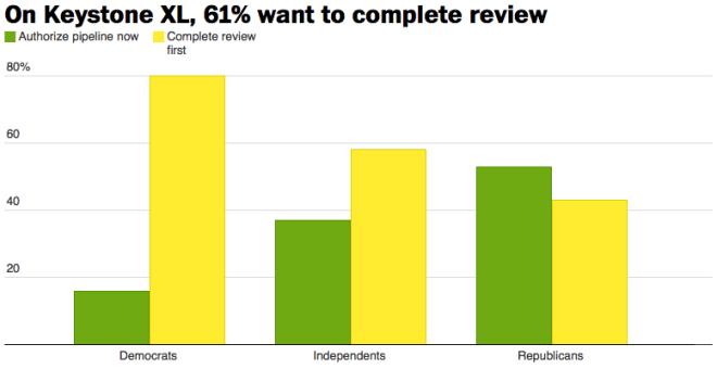 wapo-abc-poll-keystone-review