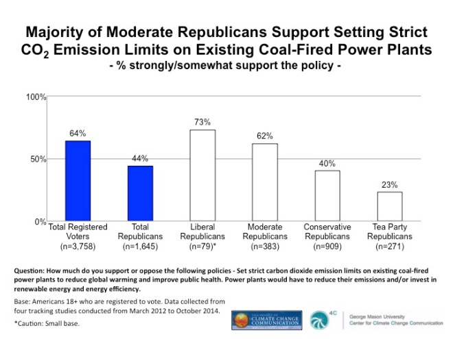 """graph: """"Majority of moderate Republicans support setting strict CO2 emissions limits on existing coal-fired power plants"""""""