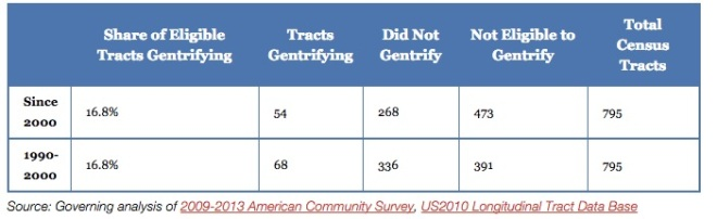 Governing magazine's analysis of gentrification in Chicago by Census tract.