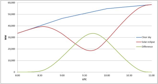 entsoe-solar-eclipse-impact-analysis