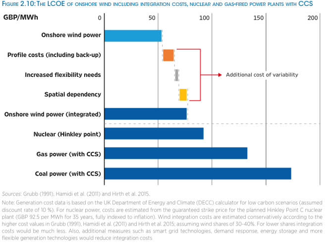 irena-re-power-costs-nuclear-ccs