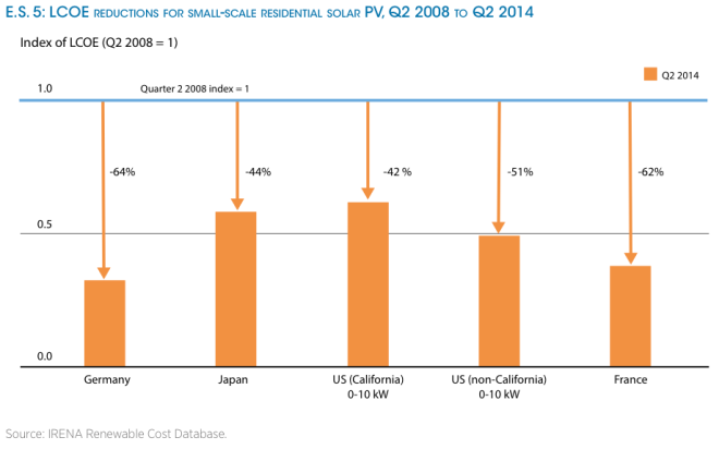 irena-re-power-costs-residential-pv
