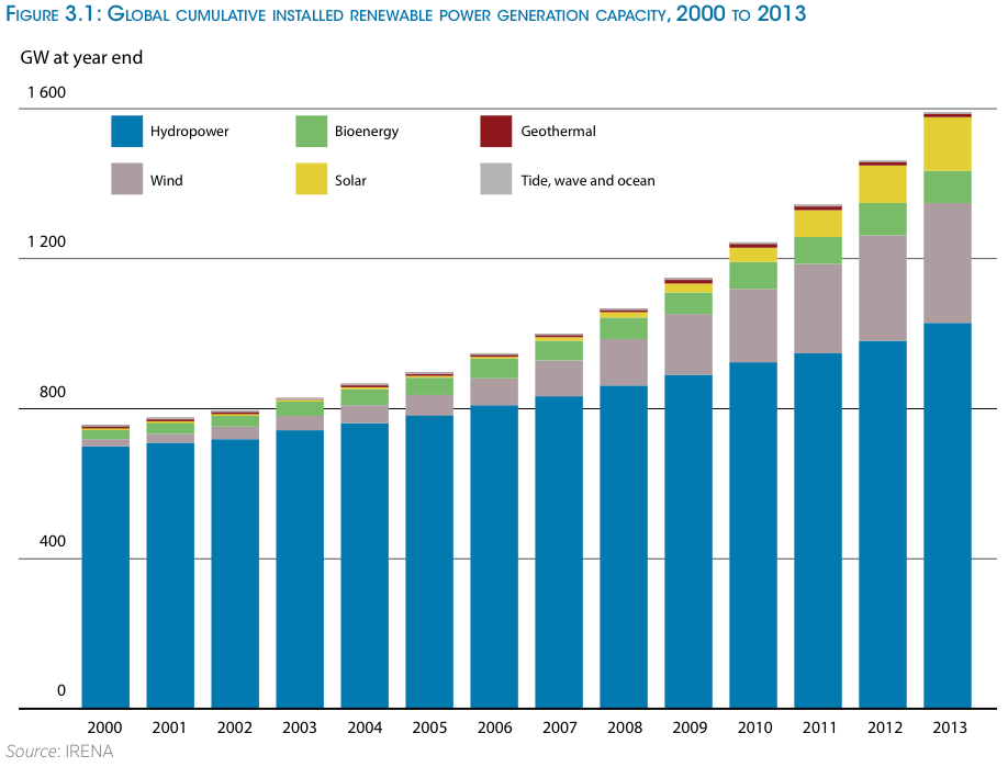 6 Charts That Show Renewable Energy Is Getting Cheaper Grist