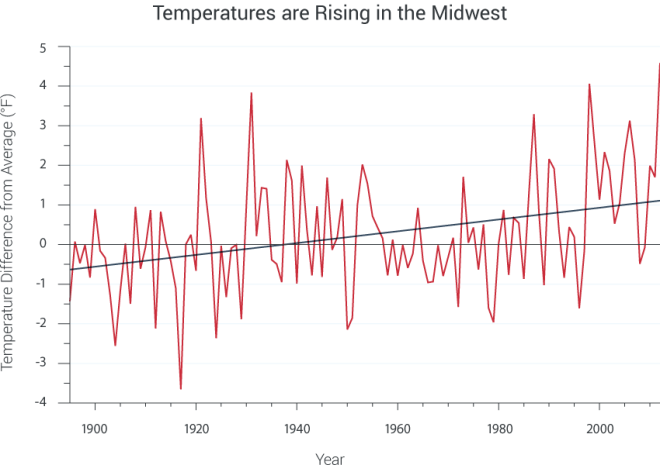 Annual average temperatures (red line) across the Midwest are rising.