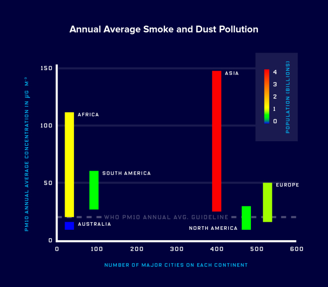 Note: The X axis should read: Number of monitored cities on each continent. The most polluted places are the least monitored. Annual average smoke and dust pollution (PM10) concentrations for each continent, as calculated from the 2014 WHO Outdoor PM Database, compared to the number of cities that had monitoring capabilities in place to report to WHO for this database. The bars indicate the standard deviation in the PM10 measurements from cities across each continent, and the color scale indicates total population of each continent.