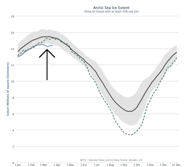 Ice extent (area covered at least 15 percent by ice) for 2015 (solid blue line) compared with 2012 (dashed) and the average from 1981-2010 (black line).