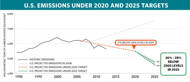"graph: ""U.S. emissions under 2020 and 2025 targets"""