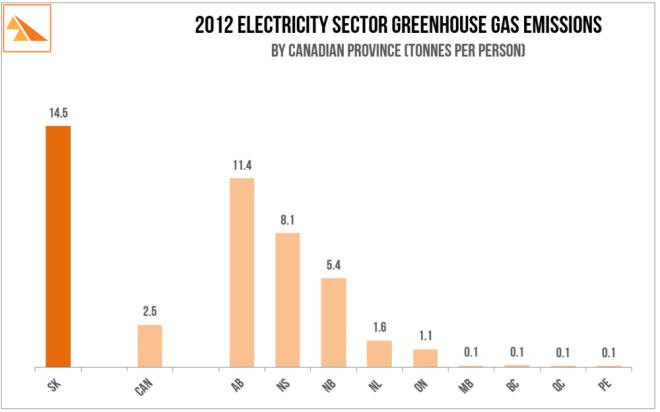 saskwind-sk-ghg-emissions