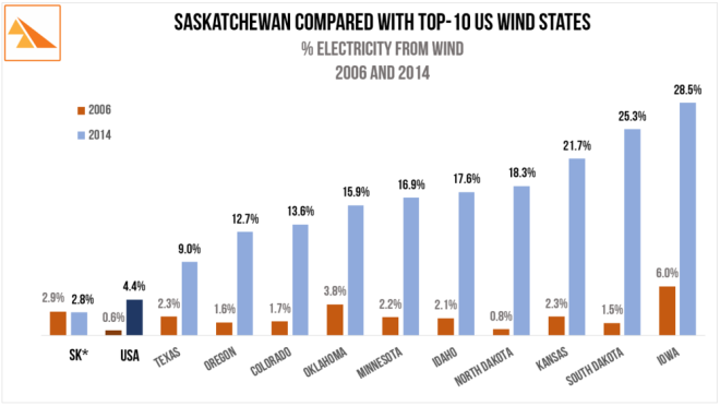 saskwind-sk-win-us-wind-states
