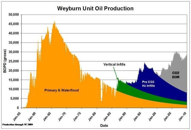 weyburn-oil-field-production