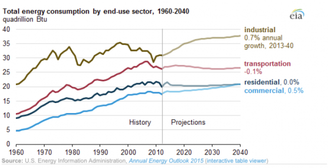 Historic and projected U.S. energy consumption by sector through 2040.
