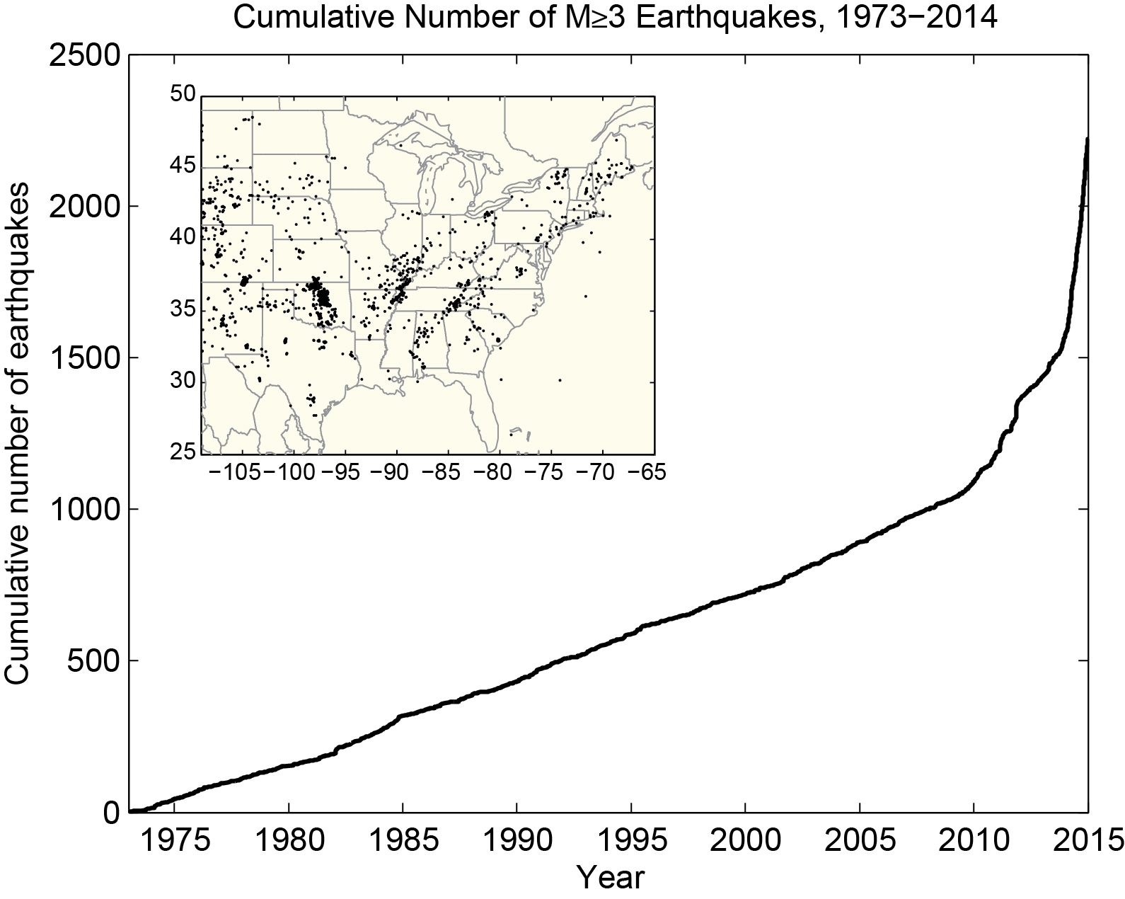 Cumulative number of earthquakes with a magnitude of 3.0 or larger in the central and eastern United States, 1973-2014. The rate of earthquakes began to increase starting around 2009 and accelerated in 2013-2014.