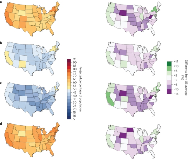 a–d, The maps depict the percentage of American adults in each state who believe that global warming is happening (a); believe global warming is mostly human-caused (b); believe that most scientists think global warming is happening (c); somewhat or strongly support the regulation of CO2 as a pollutant (d). Left-hand panels depict the projected population percentages, whereas right-hand panels depict the relative differences from the national average to facilitate comparisons between states.