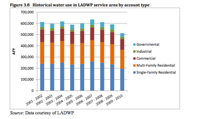 Los Angeles Department of Water and Power|http://sustainablecities.usc.edu/research/Chapter%203.%20LADWP%2012%2019%20p.pdf