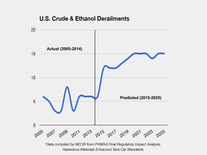 graph: U.S. Crude & Ethanol Derailments