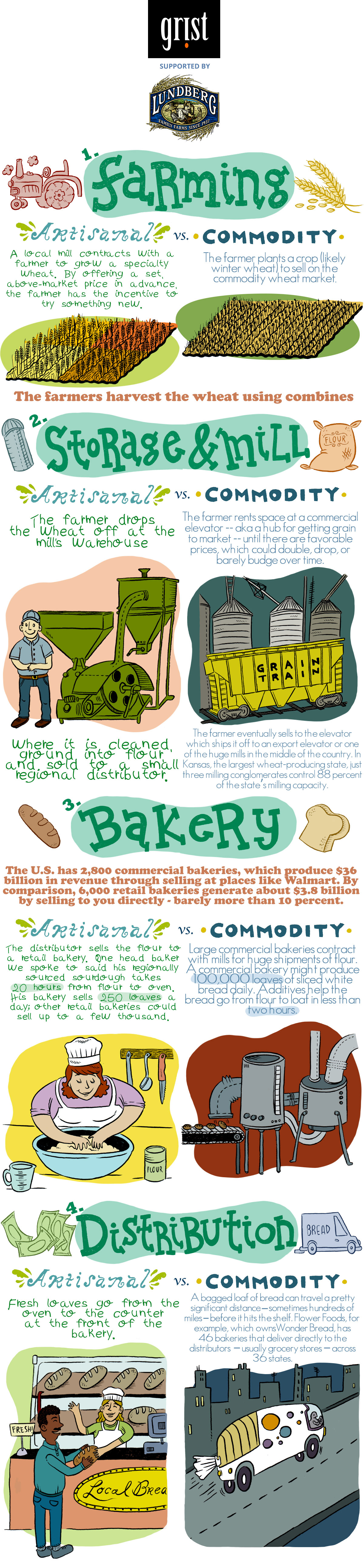 Bread Timeline: This infographic shows why good bread costs more dough