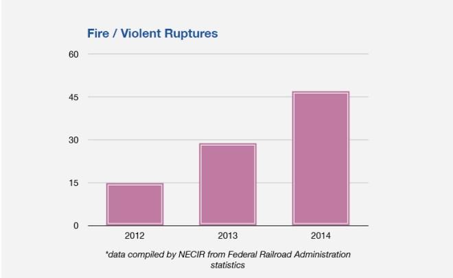 Number-of-FiresViolent-Ruptures-2012-2014-771x474