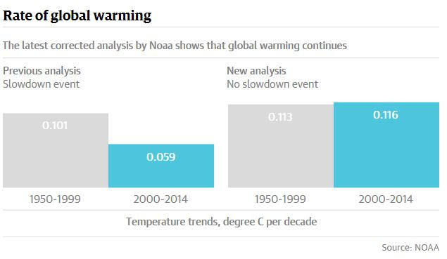 Adapted from NOAA National Centers for Environmental Information.
