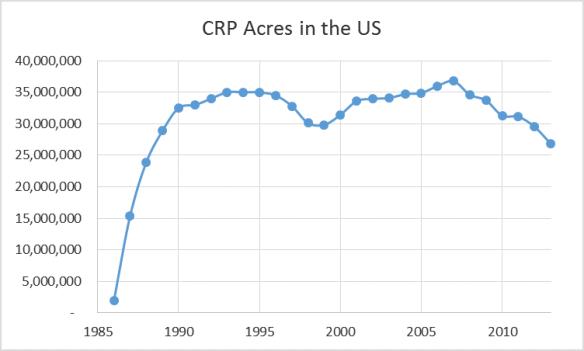 Conservation Reserve Program land has declined over the last few years