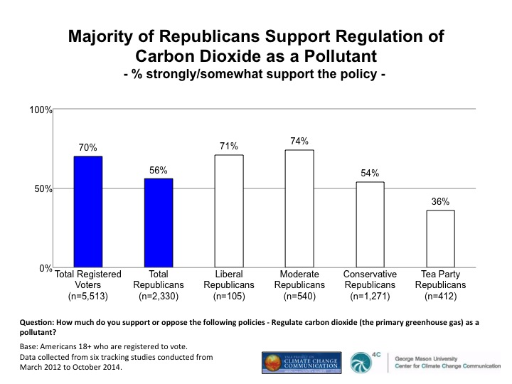chart: Majority of Republicans Support Regulation of Carbon Dioxide as a Pollutant