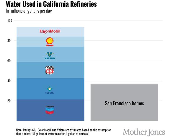 Refineries-list1