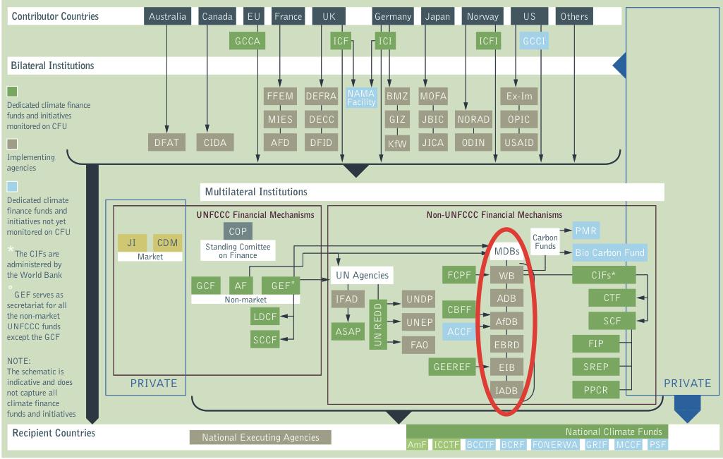 Climate Finance Architecture