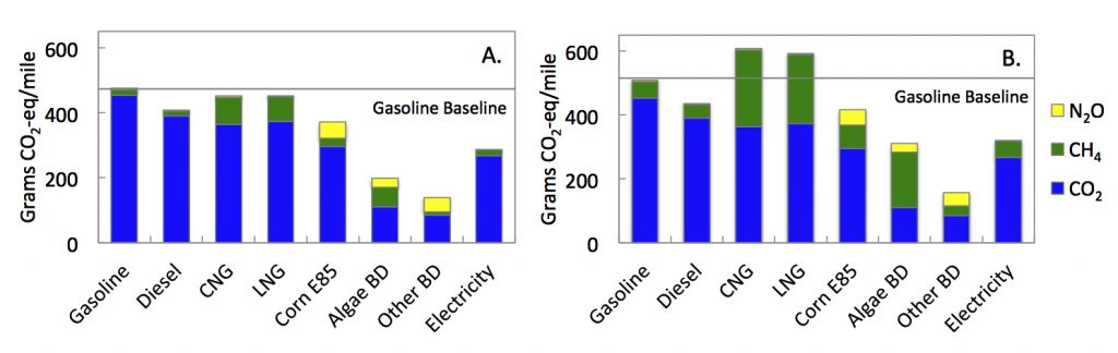 Emissions assessment of a variety of fuels using a100-year GWP (left) and a 20-year GWP (right). Here, CNG is compressed natural gas, and LNG is liquified natural gas.
