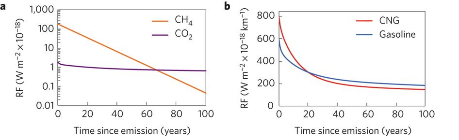 Methane is about 100 times more potent as a greenhouse gas compared to CO2, but due to its short lifetime, the two gases are about equal 67 years after emission.